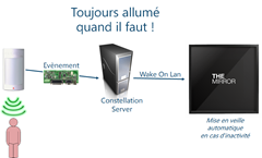 Gestion du Wake On Lan