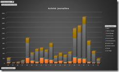 Analyse journalière