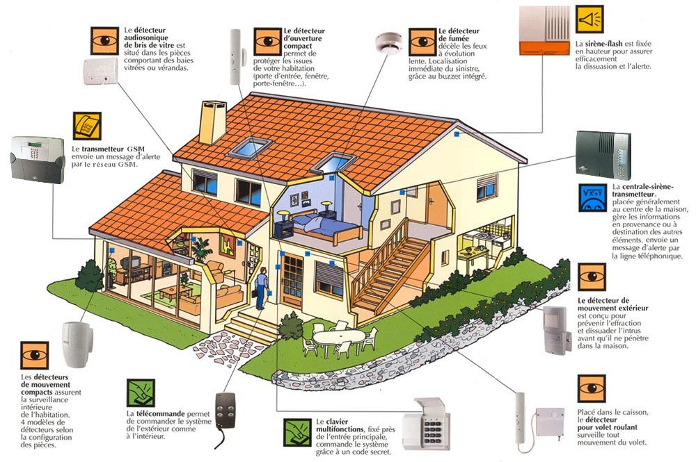 Choisir, installer et domotiser son système alarme - Partie 1 e409caa3fd1a