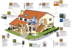 Organisation d'une alarme (source: http://www.gas-securite.com/)
