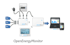 Open Energy Monitor