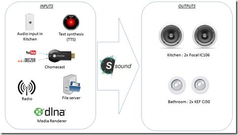 Schéma fonctionnel S-Sound