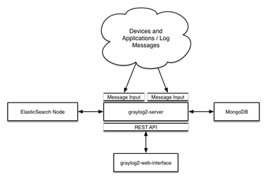 Architecture Graylog
