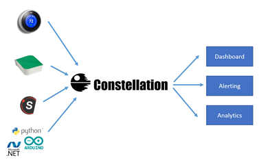 Schema Constellation Graylog