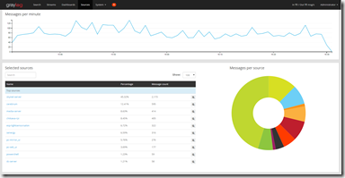 Sources Graylog