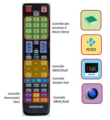Affectation des touches de la télécommande