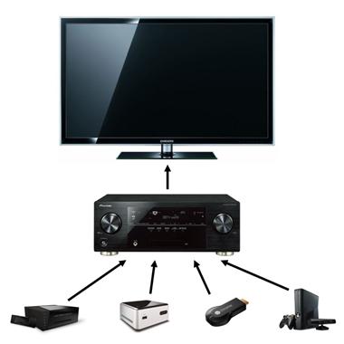 Equipements HDMI branchés derrière un ampli Home Cinema