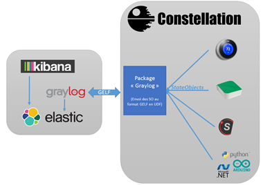 Schema Graylog & Constellation