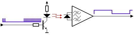 Emission et réception d'un signal IR