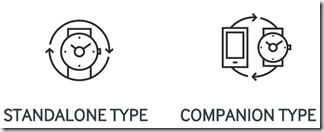 Type d'application Tizen