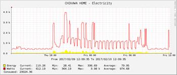 Electricité consommée mesurée par S-Energy