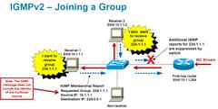 IGMP - Rejoindre à un groupe