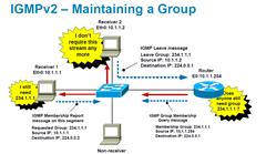 IGMP - Rester dans un groupe