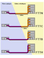 Architectures FTTx
