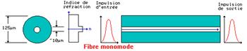 Fibre mono mode